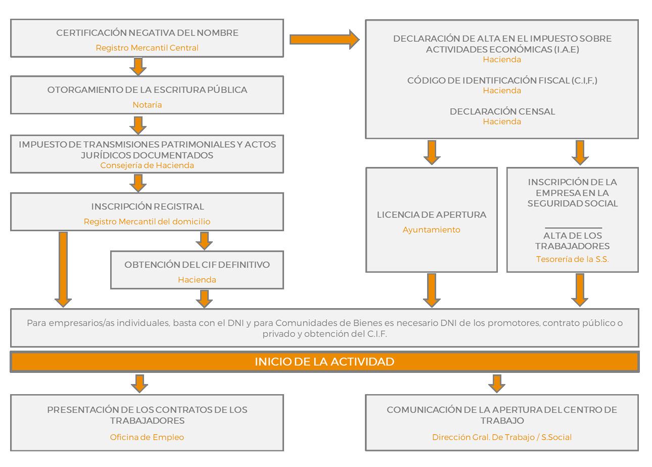organigrama resumen por orden cronologico